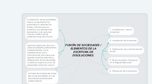 Mind Map: FUSIÓN DE SOCIEDADES / ELEMENTOS DE LA ESCRITURA DE DISOLUCIONES.