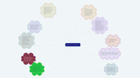 Mind Map: Importacion-Exportacion