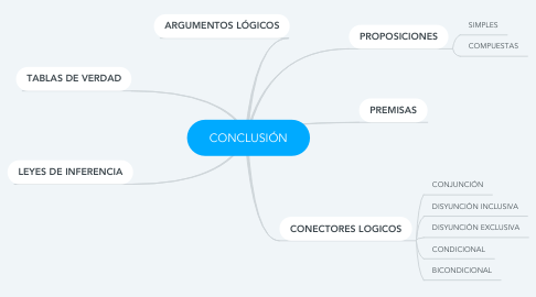 Mind Map: CONCLUSIÓN