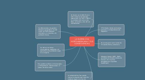 Mind Map: LA GUERRA CIVIL NORTEAMERICANA Y SUS CONSECUENCIAS.