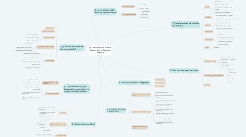 Mind Map: La Comunicación Medico Paciente en la Consulta Médica
