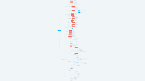 Mind Map: MARKETING PLAN 2019