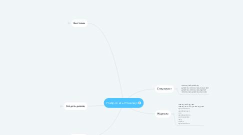 Mind Map: Нейросеть Ювелир