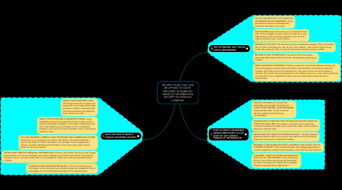 Mind Map: SECURITY PLAN THAT CAN BE APPLIED TO SOLVE DEFICIENT IN SOME KEY AREAS OF INFORMATION SECURITY IN OFISGATE COMPANY