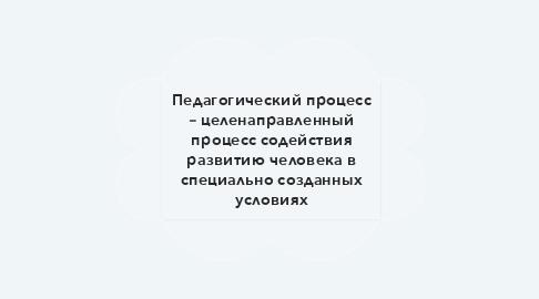 Mind Map: Н Е Т И К Е Т
