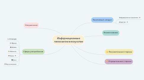 Mind Map: Информационные технологии в искусстве