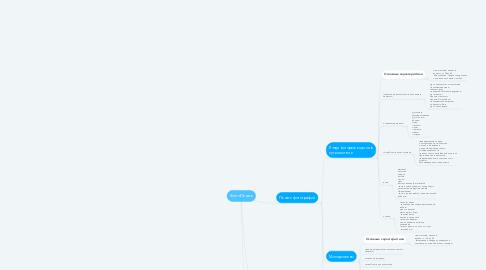 Mind Map: ФотоПечать