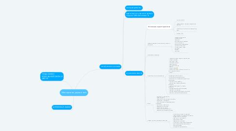 Mind Map: Мастерская украшений