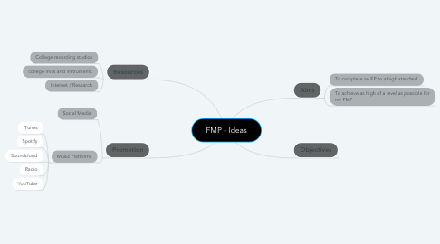 Mind Map: FMP - Ideas