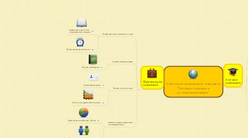 "Mind Map: Стратегия оценивания в проекте ""Взгляд из космоса: исчезнувшее море"""