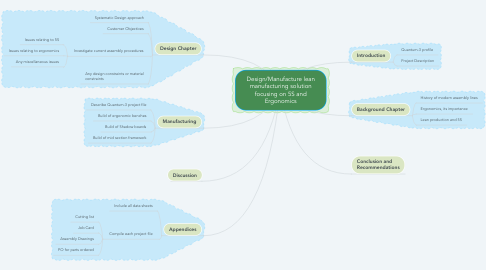 Mind Map: Design/Manufacture lean manufacturing solution focusing on 5S and Ergonomics