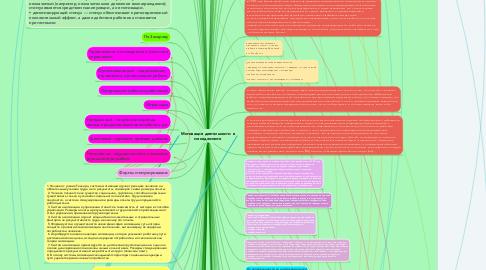 Mind Map: Мотивация деятельности в менеджменте