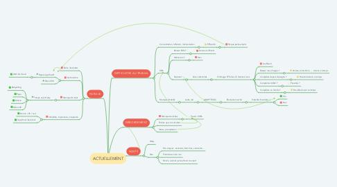 Mind Map: ACTUELLEMENT