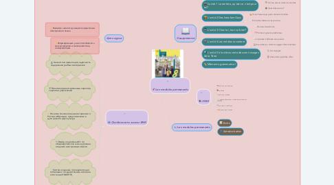 Mind Map: Le français, c'est super! Кулигина, Щепилова. 8 класс.