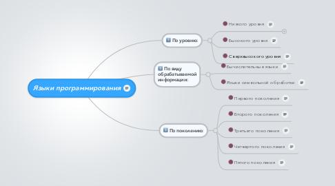 Mind Map: Языки программирования