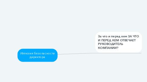 Mind Map: Иллюзия безопасности директора