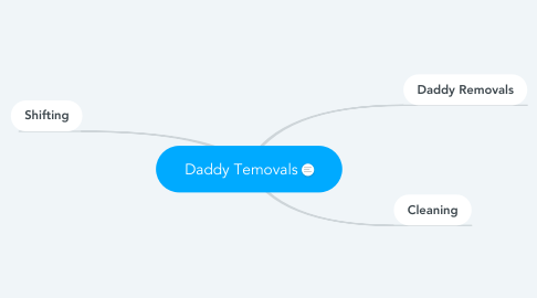 Mind Map: Daddy Temovals