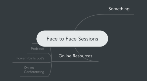 Mind Map: Face to Face Sessions