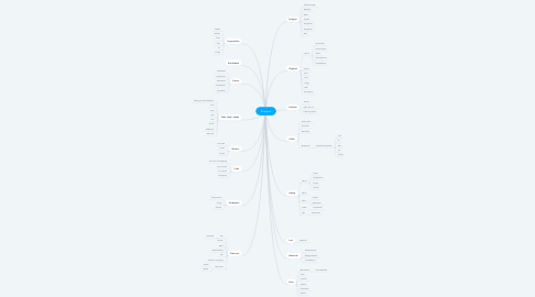 Mind Map: Kroppen