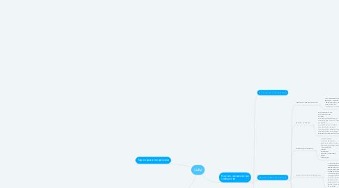 Mind Map: SMM