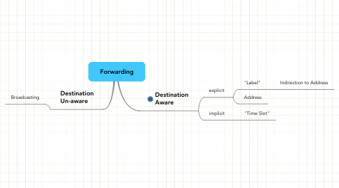 Mind Map: Forwarding