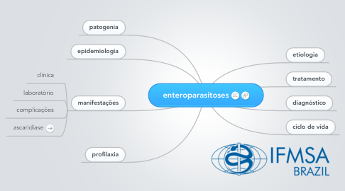 Mind Map: enteroparasitoses