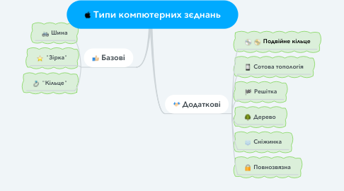 Mind Map: Типи компютерних зєднань