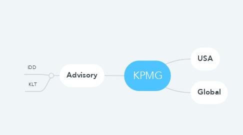 Mind Map: KPMG