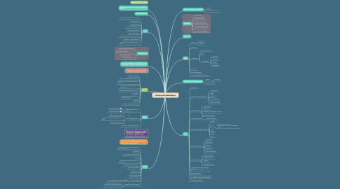Mind Map: Creating the IndieDogDay
