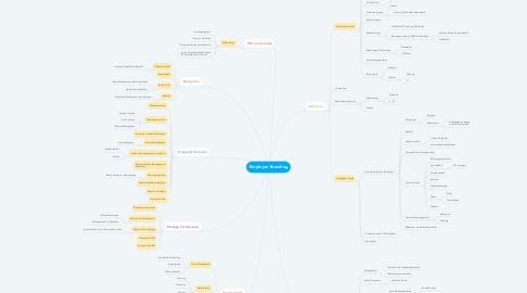 Mind Map: Employer Branding