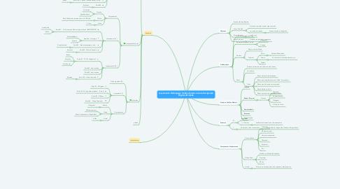 Mind Map: Lançamento Relâmpago (todos direitos reservados Ignição Digital 2013)kkk