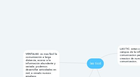 Mind Map: las ticd