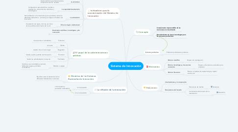 Mind Map: Sistema de Innovación