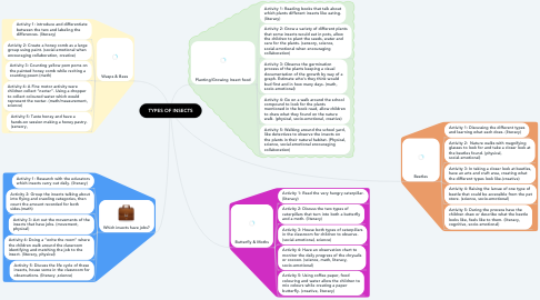 Mind Map: TYPES OF INSECTS