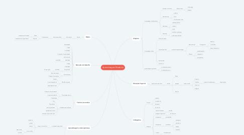 Mind Map: Aprendizagem Moderna