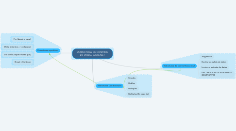 Mind Map: ESTRUCTURA DE CONTROL EN VISUAL BASIC.NET