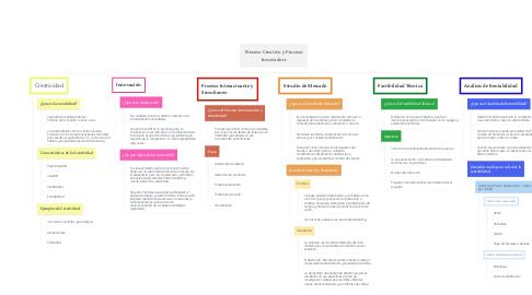 Mind Map: Proceso Creativo y Proceso Innovadorr