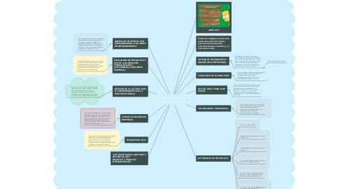 Mind Map: Fomento de la cultura del emprendimiento
