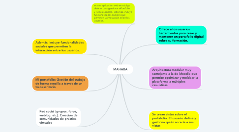 Mind Map: MAHARA