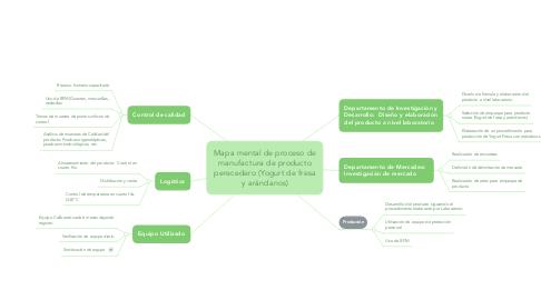 Mind Map: Mapa mental de proceso de manufactura de producto perecedero (Yogurt de fresa y arándanos)