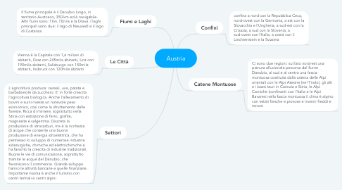 Mind Map: Austria