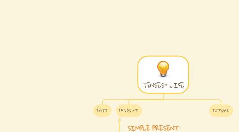 Mind Map: TENSES= LIFE
