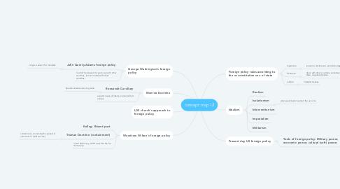 Mind Map: concept map 12
