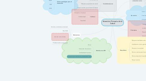 Mind Map: Atención Primaria de la Salud