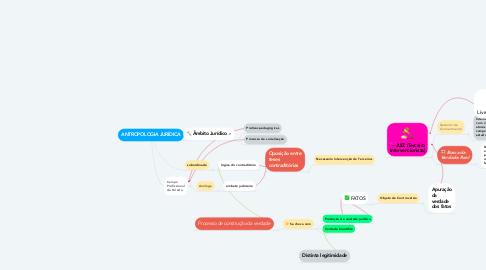 Mind Map: ANTROPOLOGIA JURÍDICA