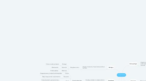 Mind Map: HUMANIDAD