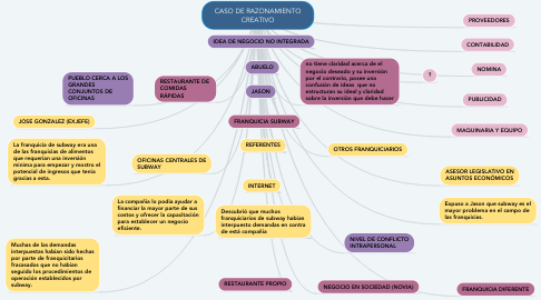 Mind Map: CASO DE RAZONAMIENTO CREATIVO