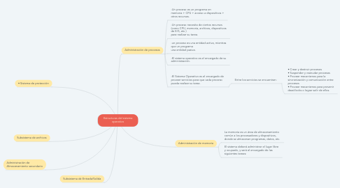 Mind Map: Estructuras del sistema operativo