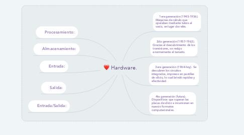 Mind Map: Hardware.