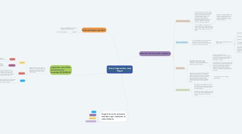 Mind Map: Teoría Cognoscitiva Jean Piaget